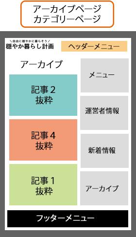 穏やか暮らし計画サイトのページ構成